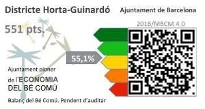 Puntuació Balanç del Bé comú del Districte d'Horta Guinardó
